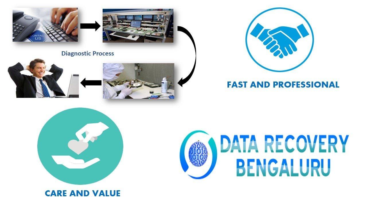 data-recovery-bengaluru-in-bangalore